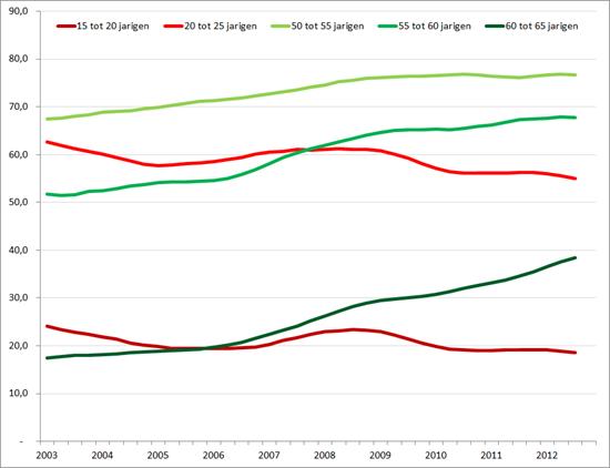 Netto arbeidsparticipatie voor geselecteerde leeftijdsgroepen op basis van voortschrijdend jaargemiddelde, Q1 2013 – Q4 2012. Bron: CBS