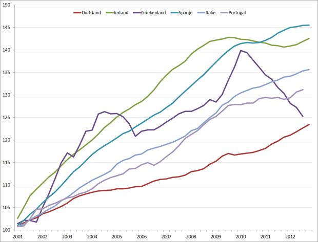 Labour cost index, 2000 (index = 100) – 2012, voortschrijdend jaargemiddelde. Bron: Eurostat