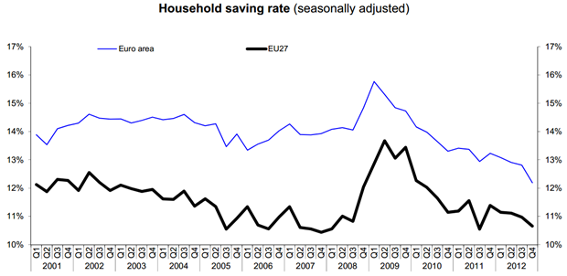 Household saving rate down to 12.2% in the euro area and to 10.7% in the EU27