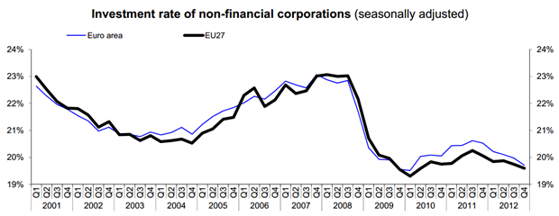 Business investment rate down to 19.7% in the euro area and to 19.6% in the EU27