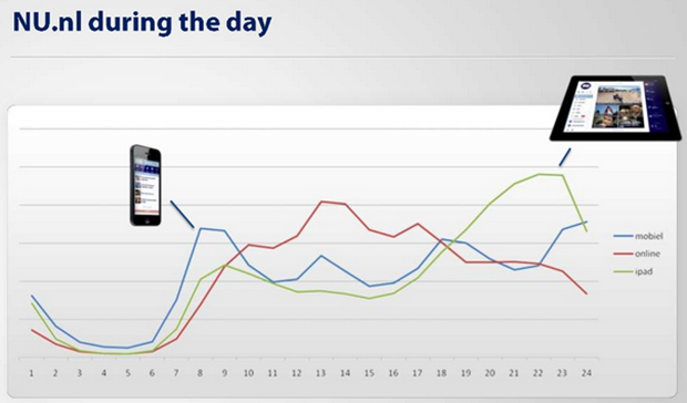 NU.nl Mobile Strategy and Stats