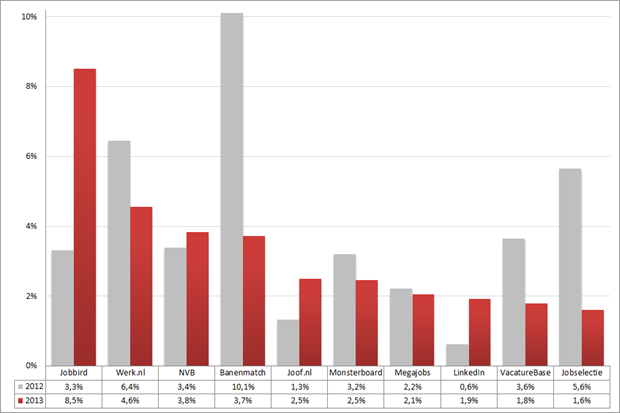 Marktaandeel top 10 vacaturesites; 2012 – 2013 (week 11 – 13). Bron: Jobfeed