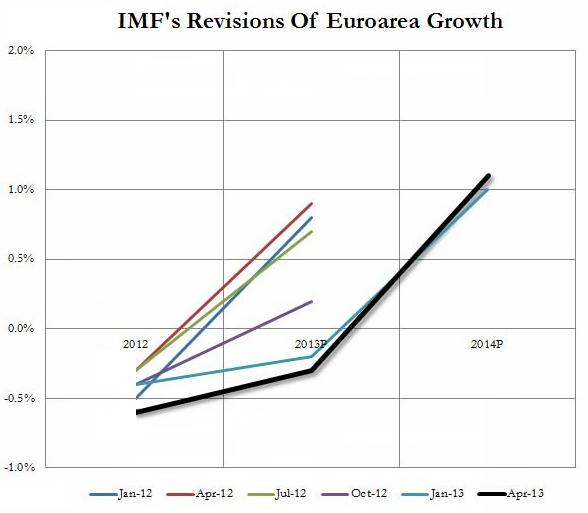 IMF revisions of Euroarea Growth
