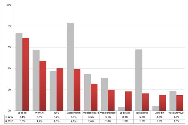 Marktaandeel top 10 vacaturesites; 2012 – 2013 (week 14 – 16). Bron: Jobfeed