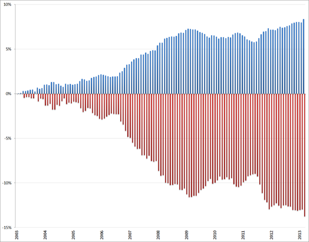 Procentuele ontwikkeling beroepsbevolking (blauw) en niet-beroepsbevolking (rood), jan 2003 – mrt 2013. Bron: CBS, RecruitmentMatters