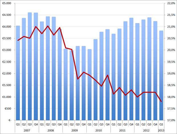 Randstad omzet (in EUR miljoen, kolommen) en brutomarge (rode lijn) per kwartaal, Q1 2007 – Q1 2013
