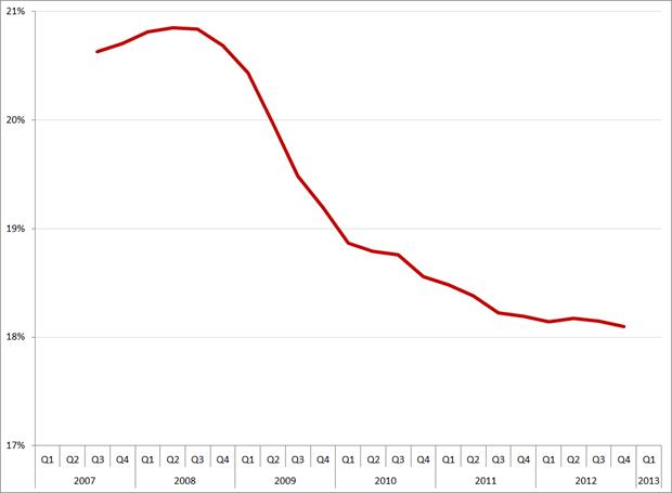 Voortschrijdend jaargemiddelde brutomarge, Q1 2007 – Q1 2013