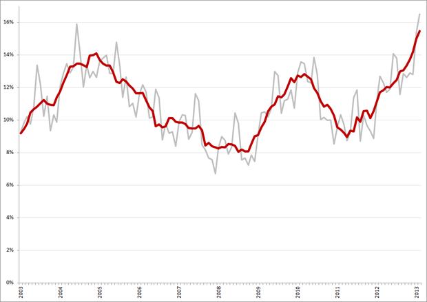 Ontwikkeling jeugdwerkloosheid (nationale definitie), januari 2003 – februari 2013. Bron: CBS. De rode lijn is de voor het seizoen gecorrigeerde werkloosheid.