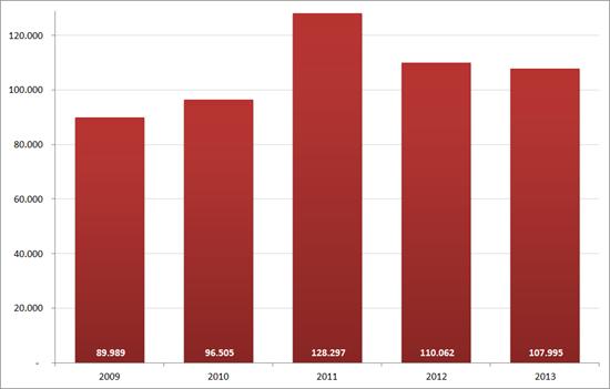 Aantal nieuwe vacatures in april, 2009 – 2013. Bron : Jobfeed, RecruitmentMatters