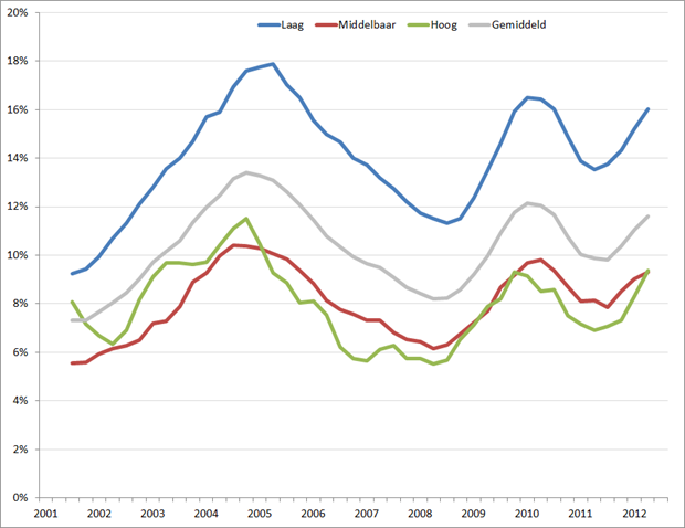 Jeugdwerkloosheid volgens nationale definitie, Q1 2001 – Q3 2012 (voortschrijdend jaargemiddelde) Bron: CBS, RecruitmentMatters