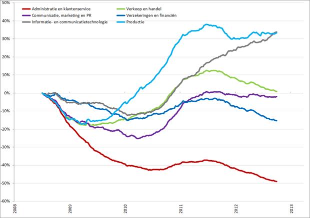 Procentuele ontwikkeling vacaturevolume van grotere beroepsgroepen, 2008 – heden. Bron: Jobfeed, RecruitmentMatters