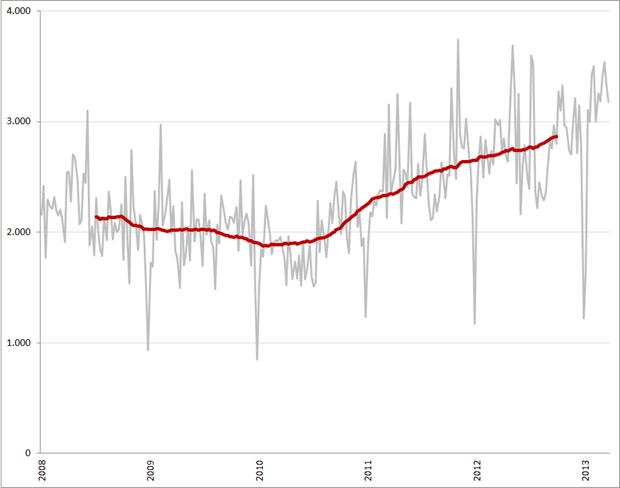 Unieke ICT vacaturevolume per week (grijze lijn) en voortschrijdend weekgemiddelde (52 weken), 2008 – heden. Bron: Jobfeed, RecruitmentMatters