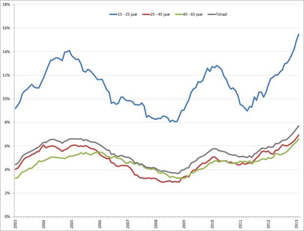 Ontwikkeling werkloosheid per leeftijdsgroep, januari 2003 – februari 2013. Bron: CBS