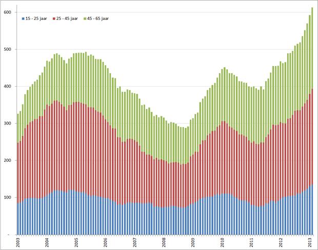 Aantal werklozen per leeftijdsgroep, januari 2003 – februari 2013