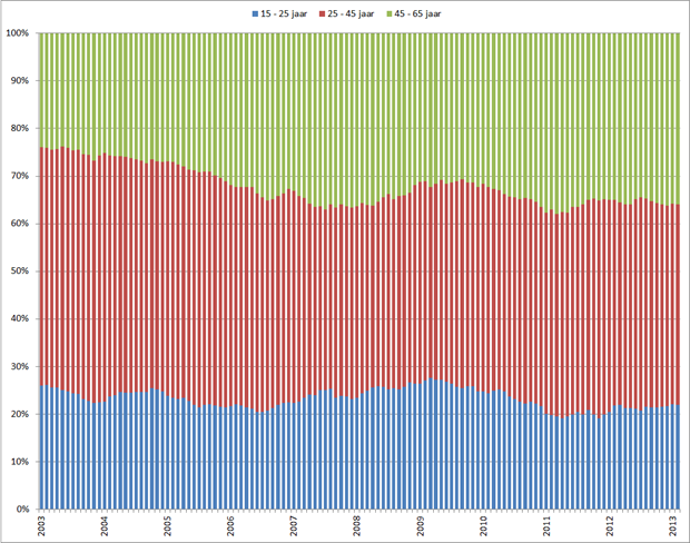 Percentage werklozen per leeftijdsgroep (totaal aantal werklozen = 100%), januari 2003 – februari 2013. Bron: CBS, RecruitmentMatters