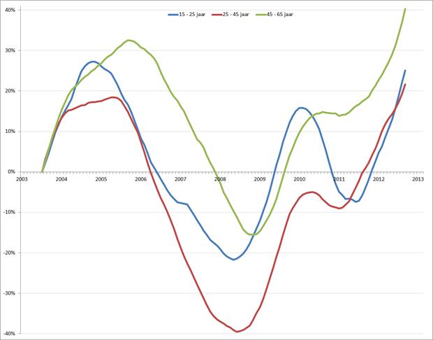 Verandering werkloosheid (in %) sinds 2003 (=0%) op basis van voortschrijdend jaarvolume, januari 2003 – februari 2013. Bron: CBS, RecruitmentMatters