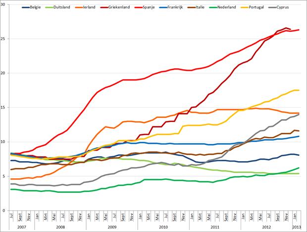 Werkloosheid geselecteerde Eurolanden (januari 2007 – februari 2013). Bron: Eurostat