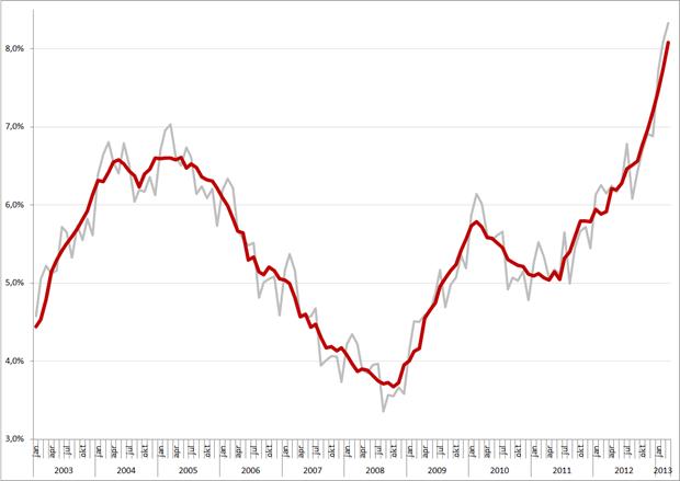 Niet-gecorrigeerde (grijs) en gecorrigeerde werkloosheidspercentages, januari 2003 – maart 2013. Bron: CBS