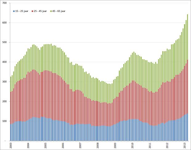 Aantal werklozen per leeftijdsgroep, januari 2001 – maart 2013. Bron: CBS