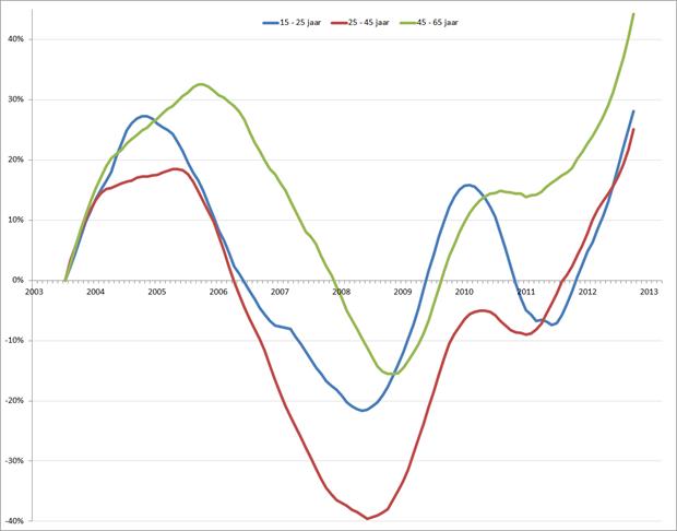 %verandering van de werkloosheid (voortschrijdend 12-maands gemiddelde), januari 2001 – maart 2013. Bron: CBS, RecruitmentMatters