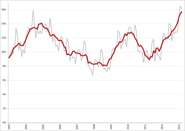 Niet-gecorrigeerde (grijs) en gecorrigeerde werkloosheidspercentages, 15 – 25 jarigen, januari 2003 – maart 2013. Bron: CBS