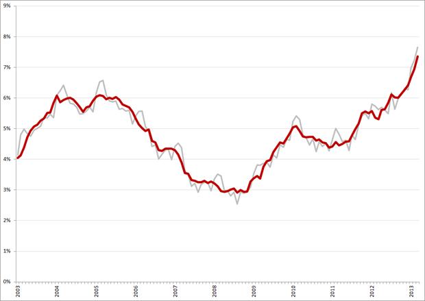 Niet-gecorrigeerde (grijs) en gecorrigeerde werkloosheidspercentages, 25 – 45 jarigen, januari 2003 – maart 2013. Bron: CBS
