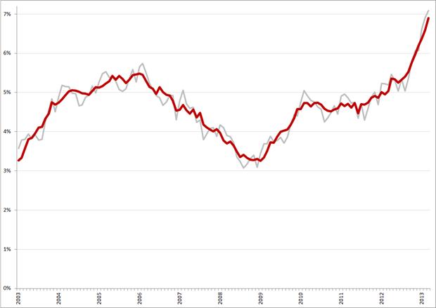Niet-gecorrigeerde (grijs) en gecorrigeerde werkloosheidspercentages, 45 – 65 jarigen, januari 2003 – maart 2013. Bron: CBS