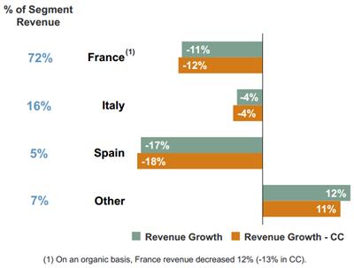 Omzetontwikkeling geselecteerde landen regio Zuid-Europa, Q1 2012 vs. Q1 2013. Bron: Manpower