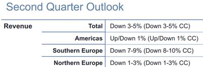 Omzetontwikkeling voor het tweede kwartaal van 2013. Bron: Manpower