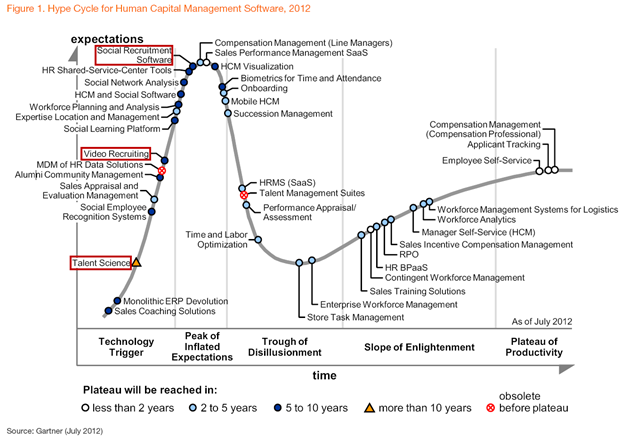 Gartner: Hype Cycle for Human Capital Management Software, 2012.