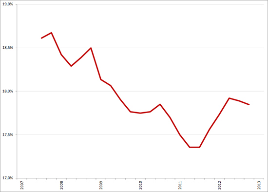 Adecco: voortschrijdend jaargemiddelde brutomarge, Q1 2007 – Q1 2013