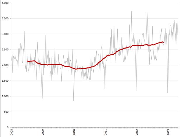 Volume ICT vacatures, wekelijks (grijs) en 52-weeks gemiddelde (rood), 2008 – heden. Bron: Jobfeed, RecruitmentMatters