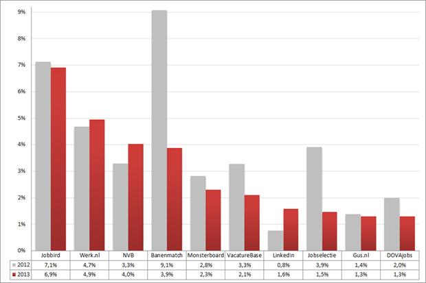 Marktaandeel top 10 vacaturesites; 2012 – 2013 (week 17 – 19). Bron: Jobfeed