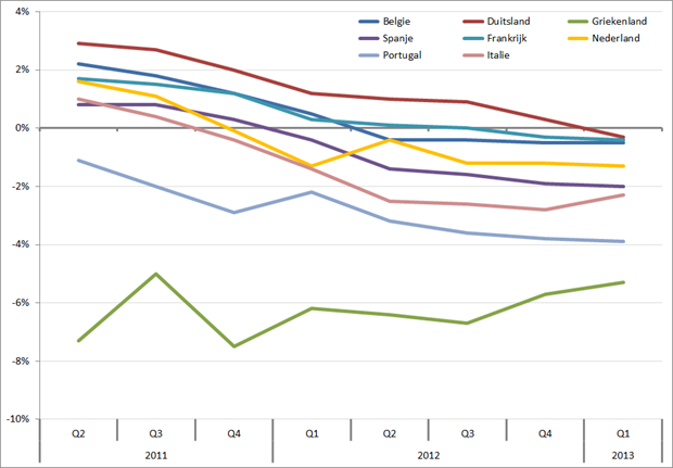 %verandering BBP ten opzichte van hetzelfde kwartaal in het voorgaande jaar