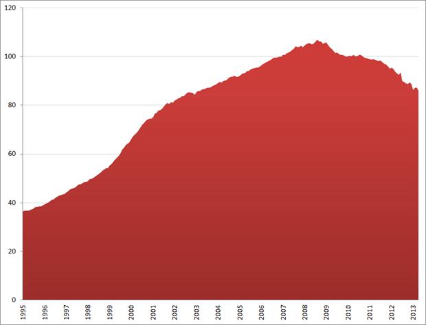Prijsindex bestaande koopwoningen (index 2010 = 100), januari 1995 – april 2013.Bron: CBS