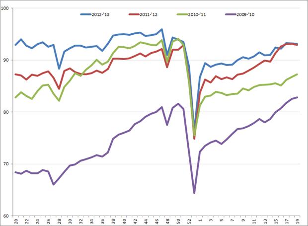 Uitzendindex VS, week 20, 2009 – week 19, 2013. Bron: ASA