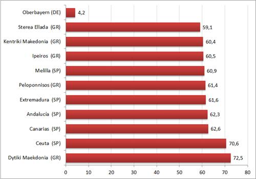 Jeugdwerkloosheid in Europese regio's in 2012. Bron: Eurostat