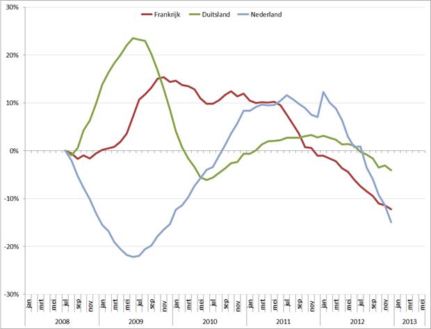 Trendlijn autoverkopen, per maand en op basis van 12-maands gemiddelde, jan 2008 – mei 2013. Bron: ACEA