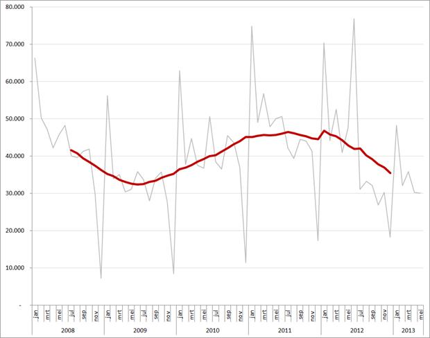 Nederland: autoverkopen per maand (grijs) en 12-maands gemiddelde, jan 2008 – mei 2012. Bron: ACEA