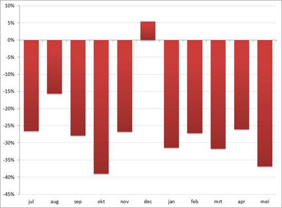 MoM verschil (in%) van autoverkopen in Nederland sinds juli 2012
