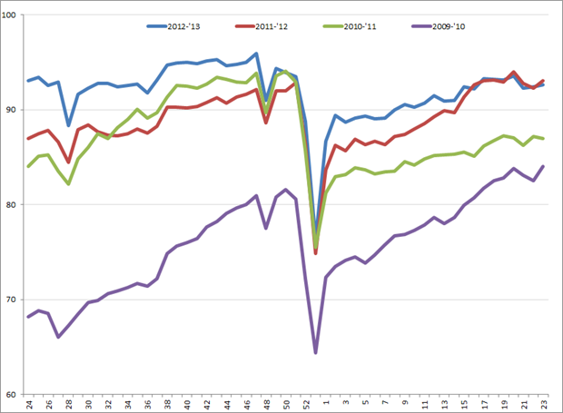 Uitzendindex VS, week 24, 2009 – week 23, 2013. Bron: American Staffing Association (ASA)