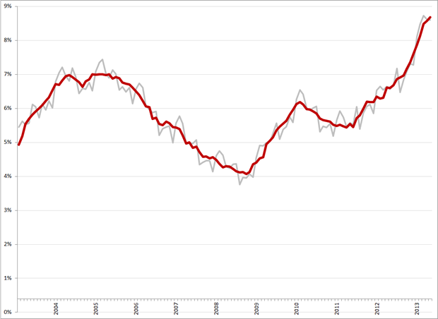 Niet-gecorrigeerde (grijs) en gecorrigeerde werkloosheidspercentages, januari 2003 – mei 2013. Bron: CBS