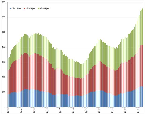 Aantal werklozen per leeftijdsgroep, januari 2001 – mei 2013. Bron: CBS