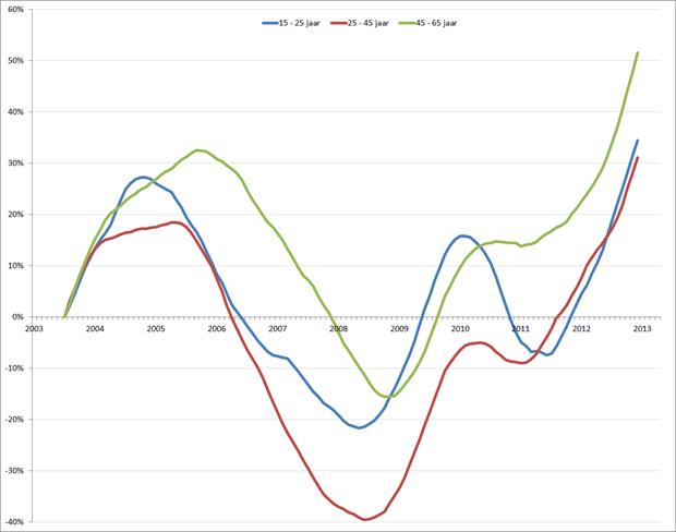 %verandering van de werkloosheid (voortschrijdend 12-maands gemiddelde), januari 2001 – mei 2013. Bron: CBS, RecruitmentMatters