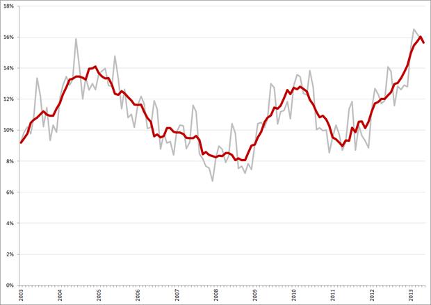 Niet-gecorrigeerde (grijs) en gecorrigeerde werkloosheidspercentages, 15 – 25 jarigen, januari 2003 – mei 2013. Bron: CBS