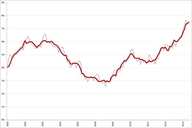 Niet-gecorrigeerde (grijs) en gecorrigeerde werkloosheidspercentages, 25 – 45 jarigen, januari 2003 – mei 2013. Bron: CBS