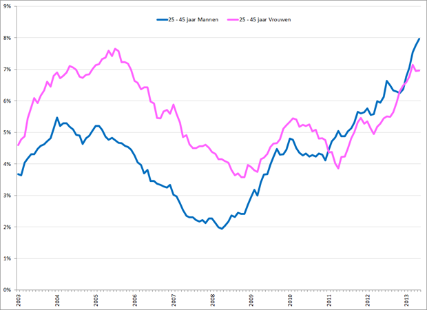 Gecorrigeerde werkloosheidspercentages 25 – 45 jarige mannen (blauw) en vrouwen (roze), januari 2003 – mei 2013. Bron: CBS