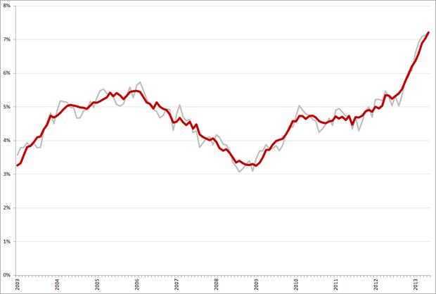 Niet-gecorrigeerde (grijs) en gecorrigeerde werkloosheidspercentages, 45 – 65 jarigen, januari 2003 – mei 2013. Bron: CBS