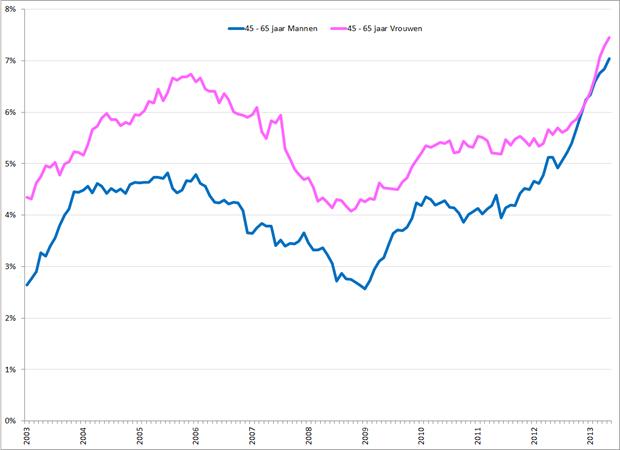 Gecorrigeerde werkloosheidspercentages 45 – 65 jarige mannen (blauw) en vrouwen (roze), januari 2003 – mei 2013. Bron: CBS