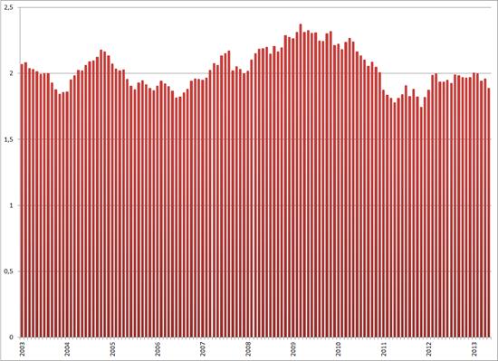 Verhouding jeugdwerkloosheid / totale werkloosheid, januari 2003 – mei 2013, seizoensgecorrigeerd. Bron: CBS, RecruitmentMatters